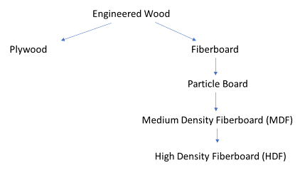 Diagram of different types of engineered wood helps illustrate how custom cabinets are made